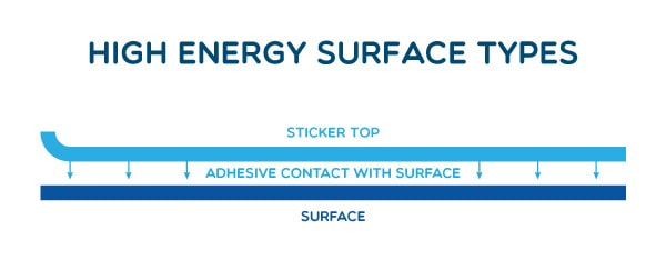 High Energy Surface Types