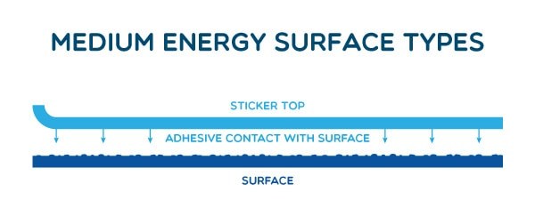Medium Energy Surface Types